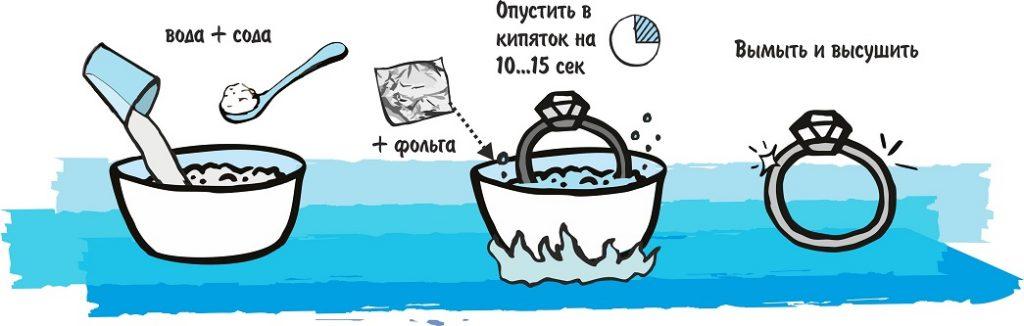 Фольга и сода